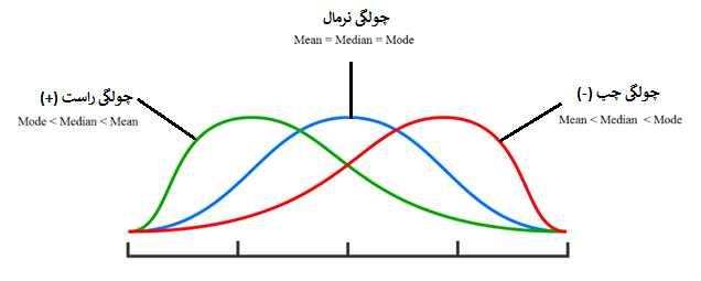 نمودار چولگی